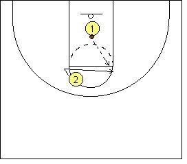 Basketball Drills - Partner Drills - Elbow Shooting - Coach's Clipboard #Basketball Coaching