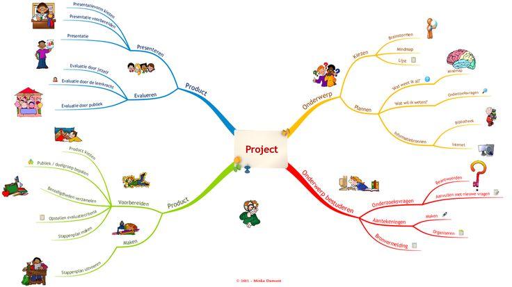 Mijn eigen project. In dit project ben JIJ de baas! Jij bepaalt zelf het onderwerp van het project; wàt je gaat leren over dit onderwerp en op welke manier je het geleerde zal omzetten in een zelfgekozen product. Op de mindmap zie je de vier stappen en de bijbehorende activiteiten in één oogopslag. Klik op de mindmap voor een vergroting of download de mindmap als PDF.
