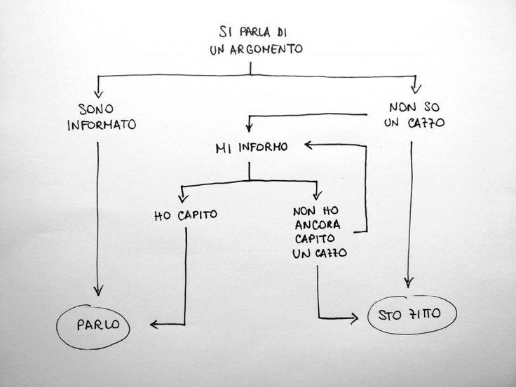 L'algoritmo dei social