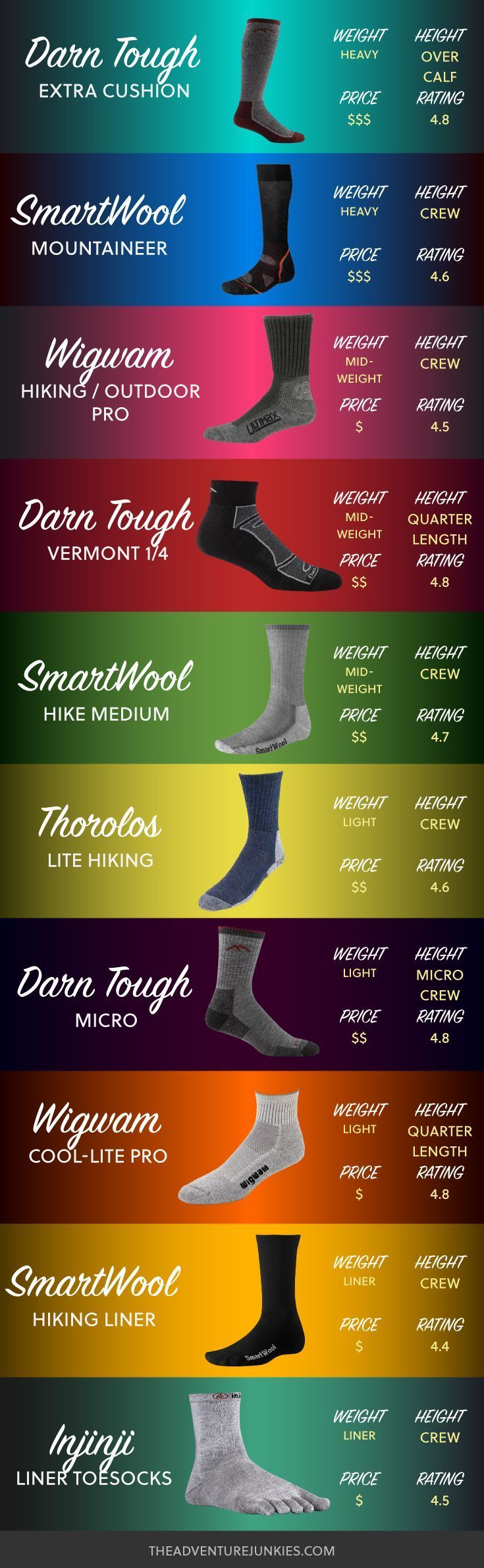 Best Hiking Socks – Hiking Clothes for Summer, Winter, Fall and Spring – Hiking Outfits for Women, Men and Kids – Backpacking Gear For Beginners