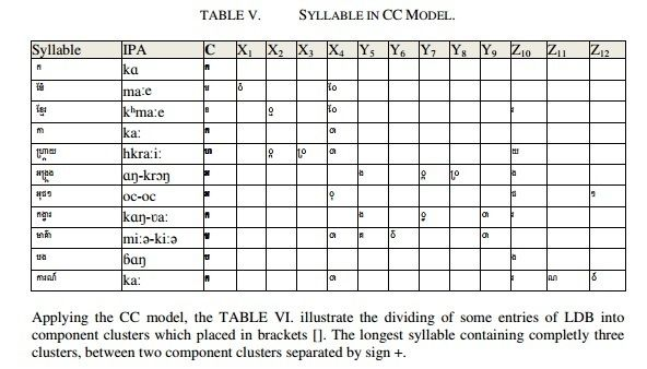 International Journal on Natural Language Computing (IJNLC)     http://airccse.org/journal/ijnlc/index.html      BUILDING A SYLLABLE DATABASE TO SOLVE THE PROBLEM OF KHMER WORD SEGMENTATION      Tran Van Nam1, Nguyen Thi Hue2 and Phan Huy Khanh3      1Department of Computer Engineering; University of Tra Vinh, Vietnam     2School of Southern Khmer Language; University of Tra Vinh, Vietnam     3Department of Computer Engineering; Polytechnic University of Da Nang, Vietnam      ABSTRACT…