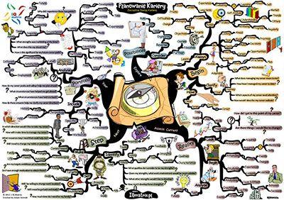 Dowiedz się czym jest świadome planowanie kariery. Poznaj technikę jak zaplanować i sporządzić mapę swojej ścieżki kariery. http://iqmatrix.pl/planowanie-kariery/