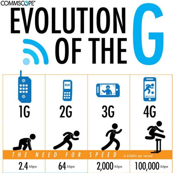 تھری جی اور فور جی ٹیکنالوجی کیا ہے، موبائل جنریشنز کا ایک جائزہ  http://www.itnama.com/2014/03/what-is-3g-and-4g-urdu/ #3G #4G #Pakistan