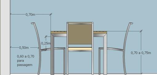 Medidas da sala de jantar: A distância entre a cadeira e a parede deve ser, no mínimo, de 50cm. Se entre a parede e a cadeira for uma área de passagem, esta distância deve ser maior: no mínimo 60cm. Para cada cadeira deve haver um espaço de no mínimo, 45 cm na mesa (com uma cadeira estreita, claro).