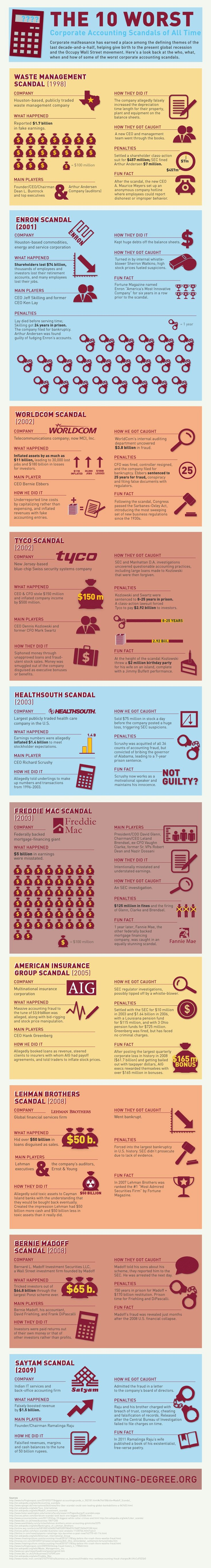The 10 worst corporate accounting scandals of all time #infografia #infographic