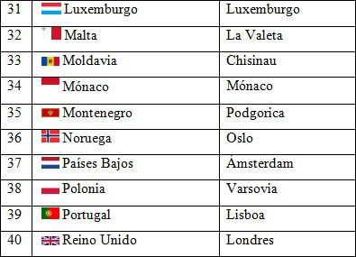 Países y capitales de Europa 4