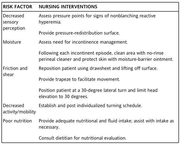 pressure ulcer literary research paper Research paper the provision of patient personal hygiene in the intensive care unit: a descriptive exploratory study of bed-bathing practice pressure ulcer care.