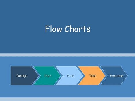 25+ parasta ideaa Pinterestissä Process flow chart - flow chart template word