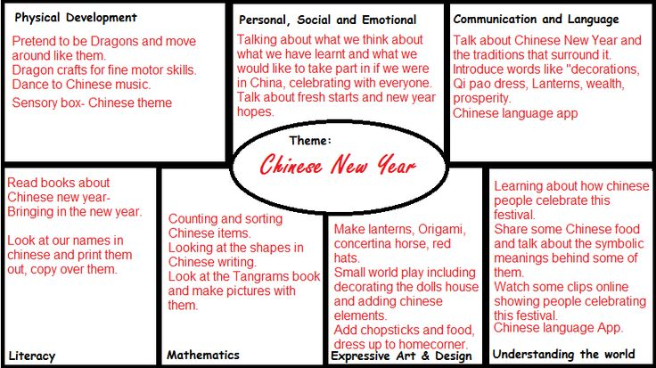 Worms Eye-View: CHINESE NEW YEAR EYFS PLANNING