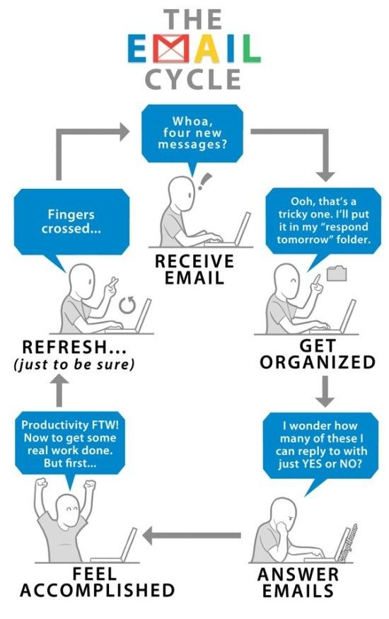 14 best Email Comics images on Pinterest | Comic, E mail ...