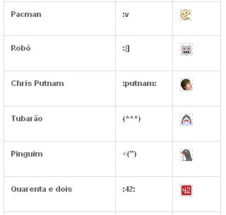Emoticons secretos do Facebook (5)