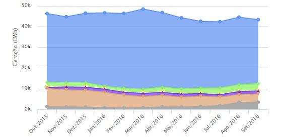 Produção de eletricidade por fontes no Brasil entre outubro de 2015 e setembro de 2016 (Foto: Seeg)