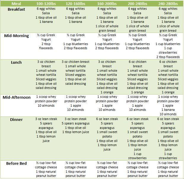 Pin On Healthy Eats