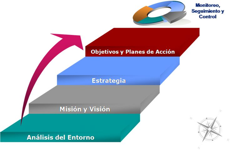 planeacion.estrategica