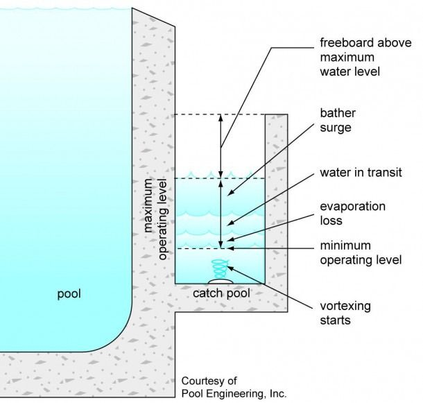 Swimming Pool Filtration System Diagram Pool Construction Overflow Pool Swimming Pool Construction