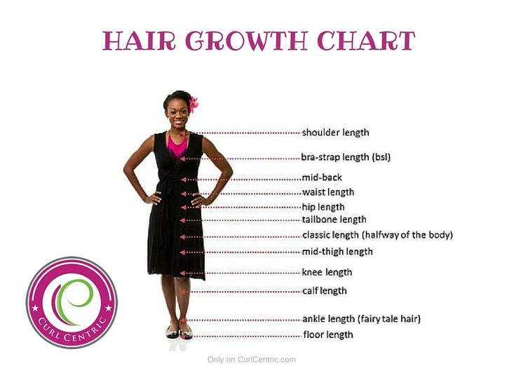 25+ best ideas about Hair growth charts on Pinterest | Hair ...