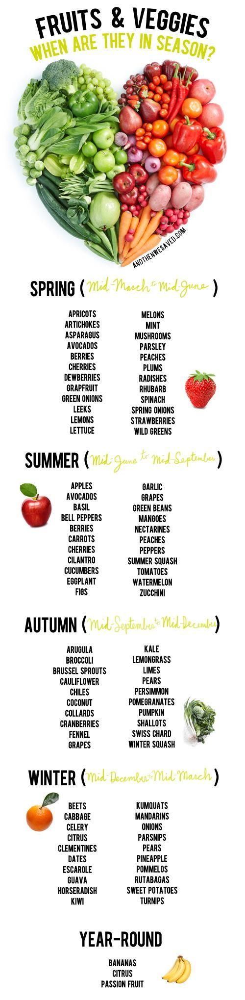Unsure what fruits and vegetables are coming in and out of season? Never wonder again thanks to this handy guide.