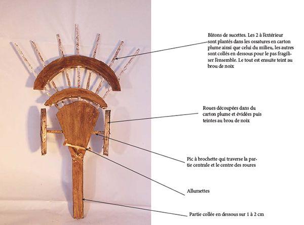la mitraillette de Léonard de Vinci