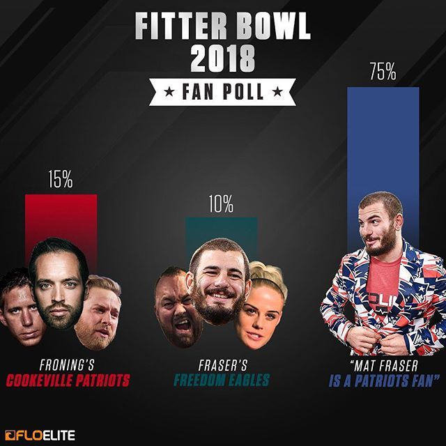 The results from the 2018 Fitter Bowl are in...  -  So we might have forgotten that Mat Fraser is a Patriots fan. Whoops.  -  Thanks for reminding us.  -  #fitterbowl #superbowl #superbowlsunday #crossfit