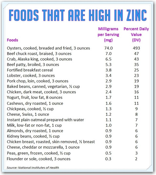 Zinc Rich Foods List