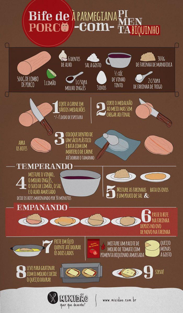 infográfico receita de bife de porco a parmegiana com pimenta biquinho
