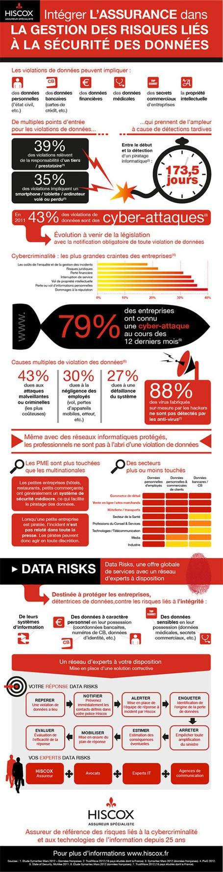Infographie hiscox perte vol de donn es int grer l assurance dans la risk managementassurancevol
