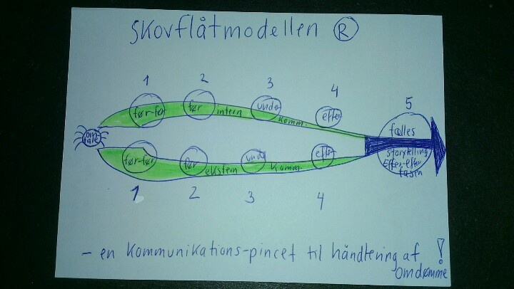 Her er den første Beta-visualisering af Skovflåtmodellen. En ny kommunikations-pincet til håndtering af omdømme.
