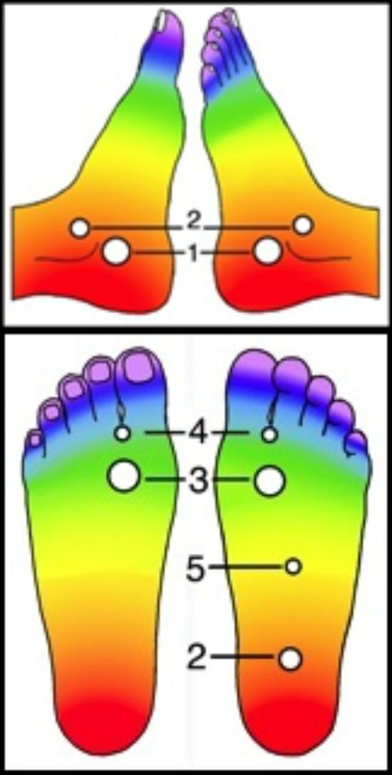 A láb energiapontjainak kezelése | Nőivilág.hu