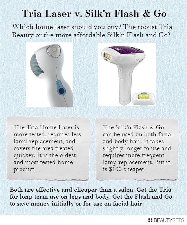 Tria Laser v. Silk n Flash & Go  http://www.beautyandfashiontech.com/2012/11/tria-laser-v-silkn-flash-and-go.html