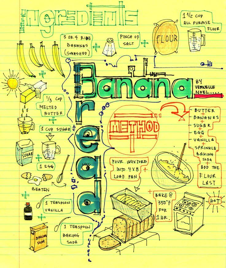 Visual Recipe Banana Bread Visual recipes, Recipes