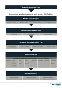 marketing communication plan template example - 35 best images about mrktg plan info on pinterest models
