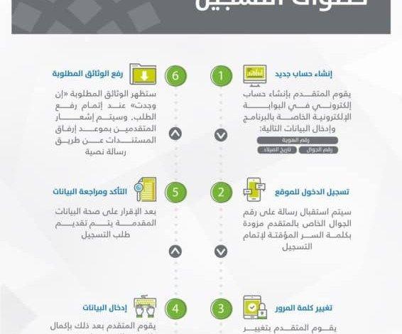 موعد ايداع صرف حساب المواطن 1441 الدفعة القادمة بالتفاصيل خطوات إضافة مولود جديد Map Ega