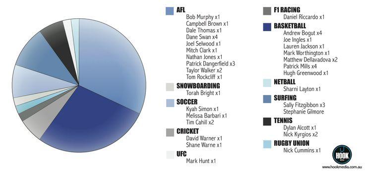 Which #Aussie #Athletes shine brightest online?