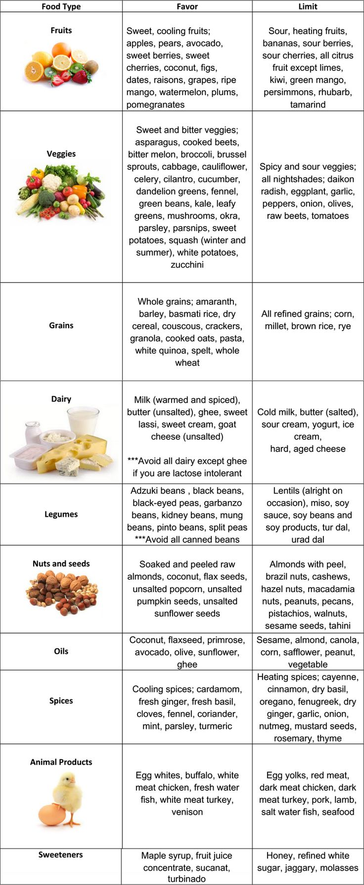 Pitta Diet Chart: A simple and easy to use dietary chart for Pitta types.