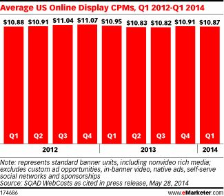 For Premium CPM Prices, the Only Way Is Up - eMarketer