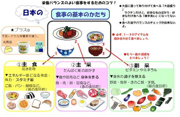 栄養バランスのよい食事|奈良教育大学生活協同組合