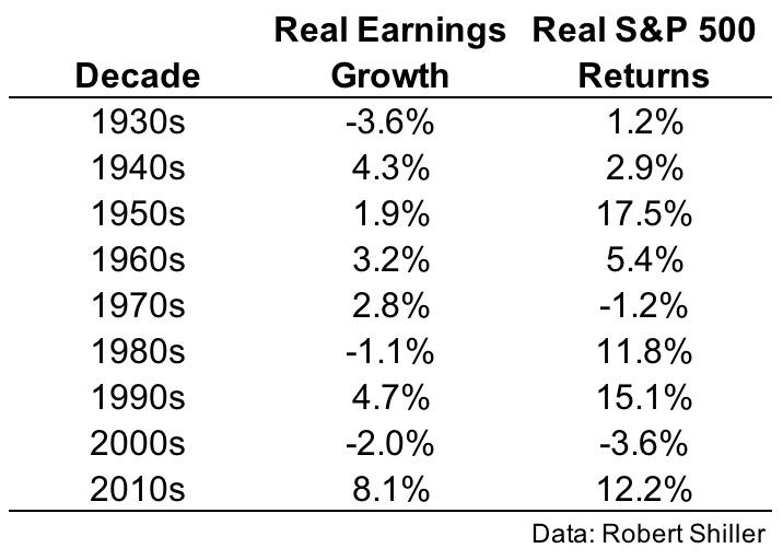 Earnings Returns In A Rare Era: Original article on TimeMoney.com We often discuss the yield curve as a time piece… #InfoGraphs #investing