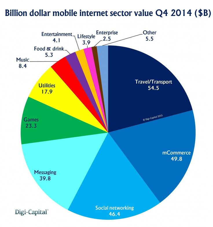 BUSINESS IS BOOMING: Mobile tech 'unicorns' have doubled in value in a year