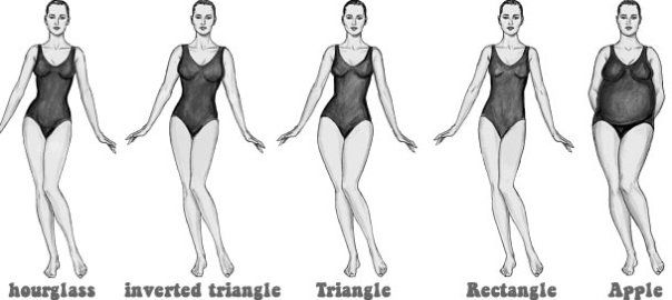 "Human bodies are each shaped differently. Most manufacturers start with a single pattern and ""grade"" up or down, depending on size. This works great if you are a cookie cutter shape, a cookie cutter size or, well, a cookie. Except you're not. You're a woman, with unique curves. And when clothes off the rack don't fit those curves , you've probably been stuck having to ""make it work."""