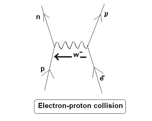 15 best diagramas feynman images on pinterest feynman diagram cyberphysics feynman diagrams ccuart Gallery