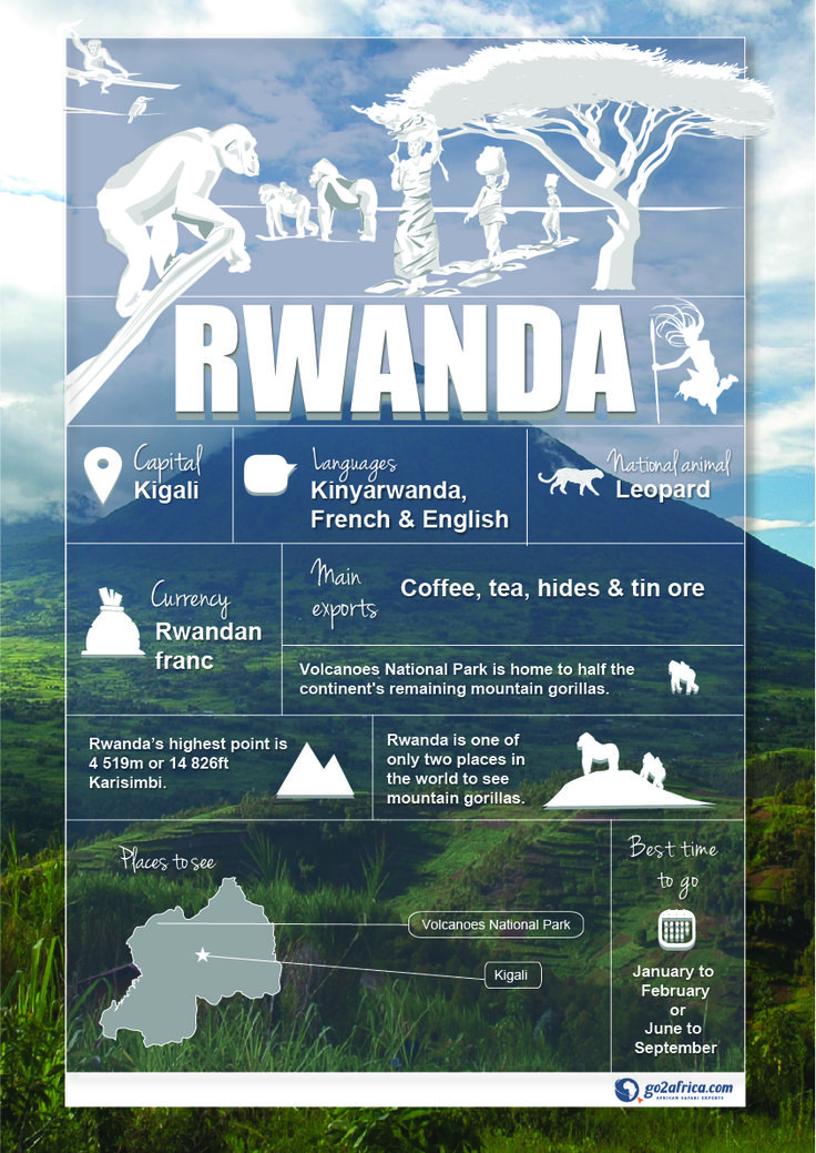 Rwanda Country Information infographic. #Africa #Travel