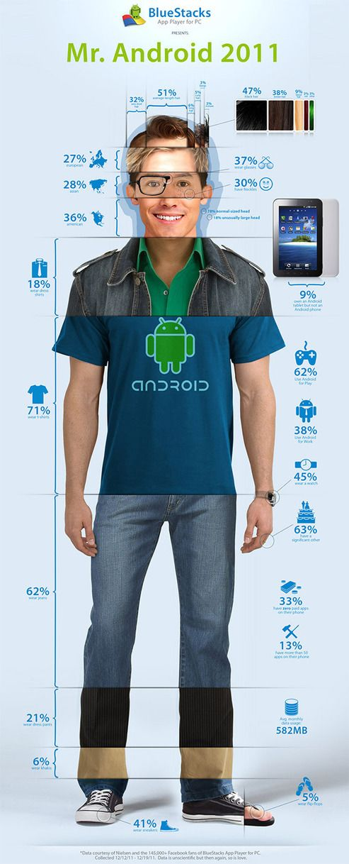 Mobile Android Apps Awesome Infographics: Info Graphic, Mr Android, Social Media, Typical Android, Android Users, Android Apps, Infographics, Mobile