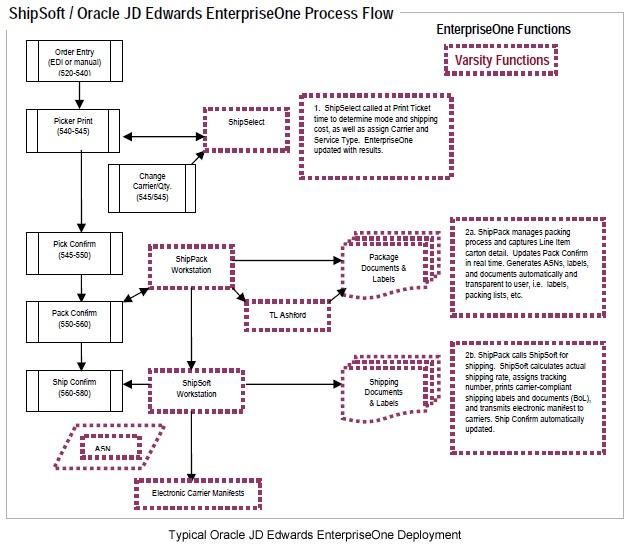 Transportation Management Software | ERP Integration | Oracle JD Edwards EnterpriseOne ERP Integration