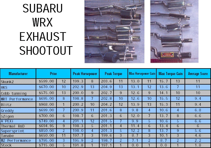Subaru WRX exhaust shootout