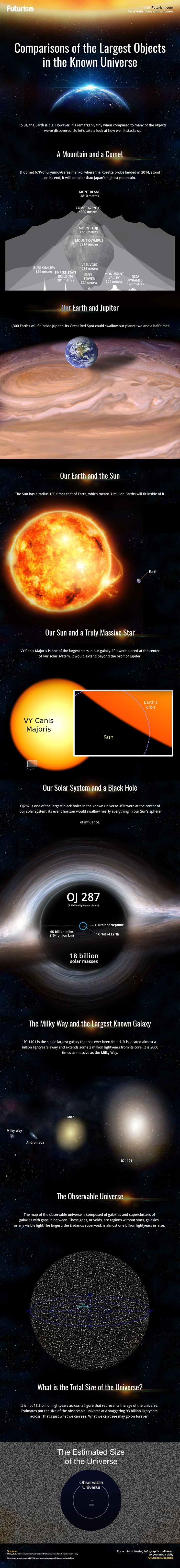 Comparing-Sizes-of-the-Largest-Objects in the known universe