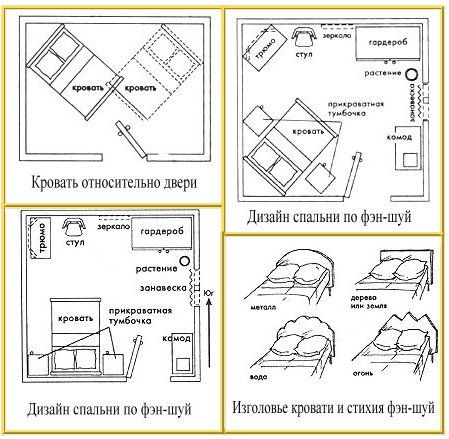 Спальня по фэн-шуй: правила, фото, рекомендации