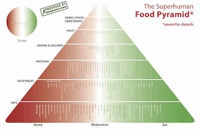 Superhuman Food Pyramid