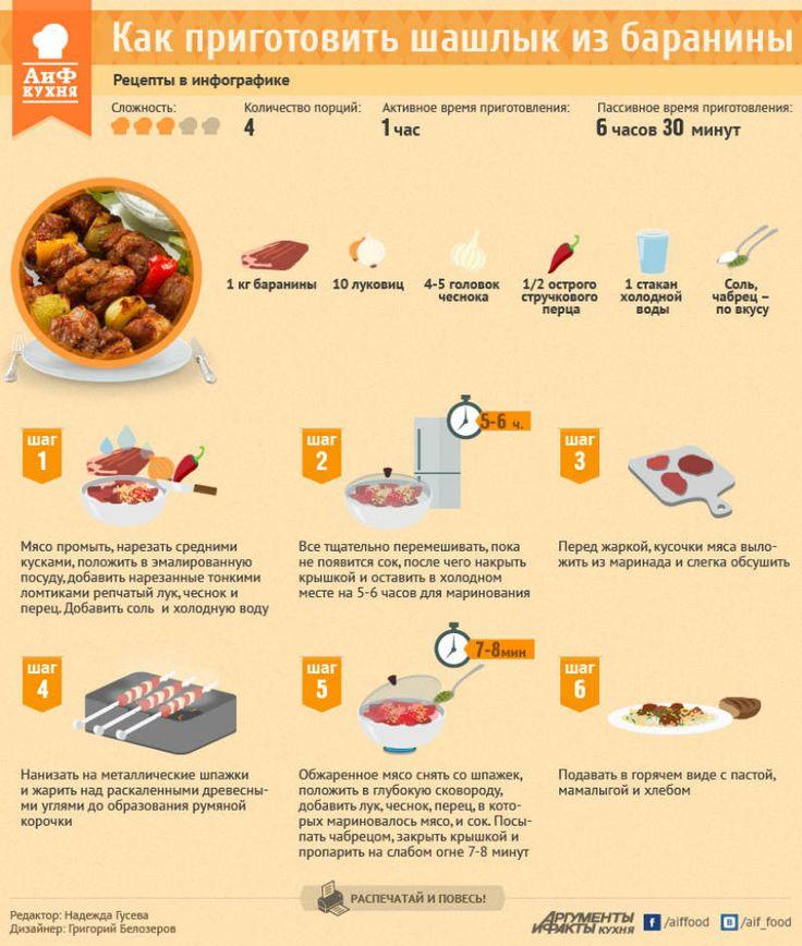 Шашлычок на пикничок (инфографика)