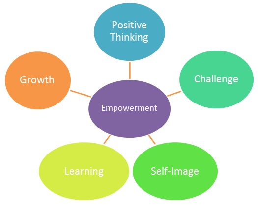 employee empowerment and personality attributes Many personality characteristics were employees receive a as each team member has the opportunity to experience the elevated level of empowerment.