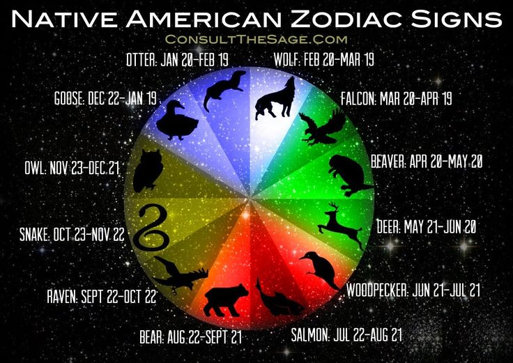 Native American Zodiac Signs & Their Meaning | Humans Are Free